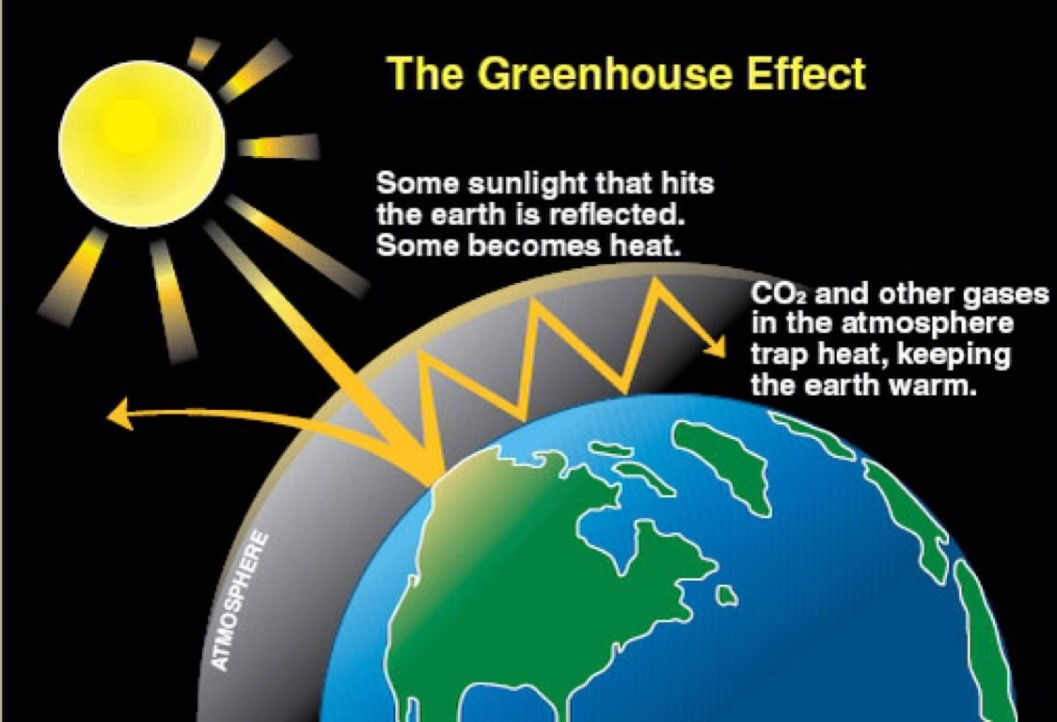 http://astrocampschool.org/wp-content/uploads/2015/04/Greenhouse-Effect-diagram.jpg